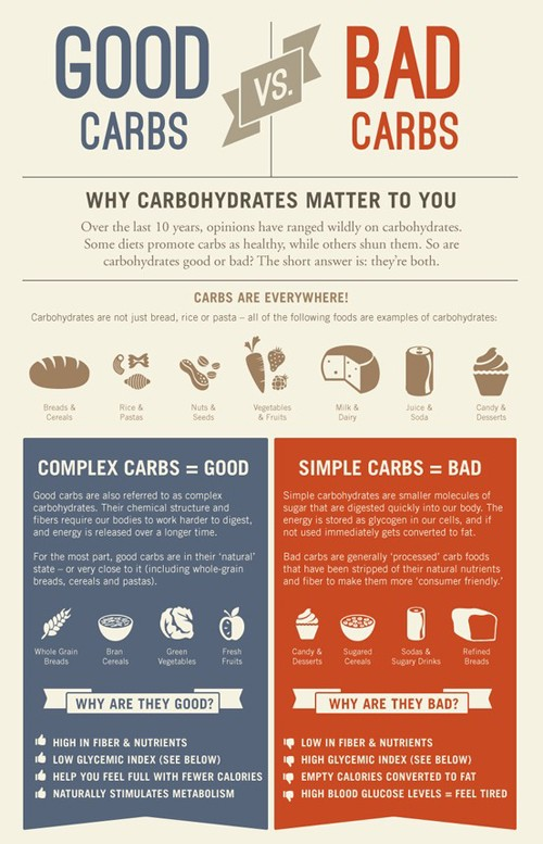 Good carbs bad carbs info chart do it and how