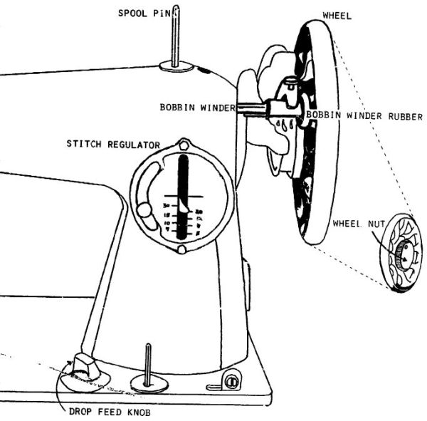 basic parts of sewing machine They were heartbroken when they realized they had to be able to name and locate the different parts of their machine  basic needle is known as  parts of the.