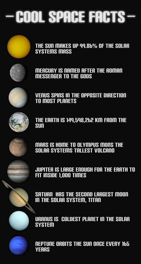 Cool Space Facts – Did You Know? – Do It And How