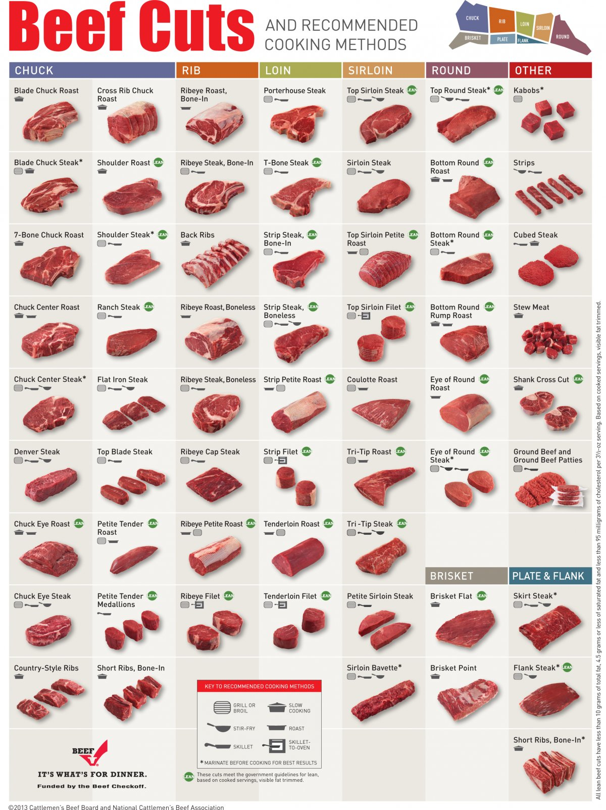 Beef Chart: Cut and Cooking Method Suggestions - Do It And How