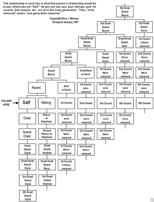 family tree chart  u2013 do it and how