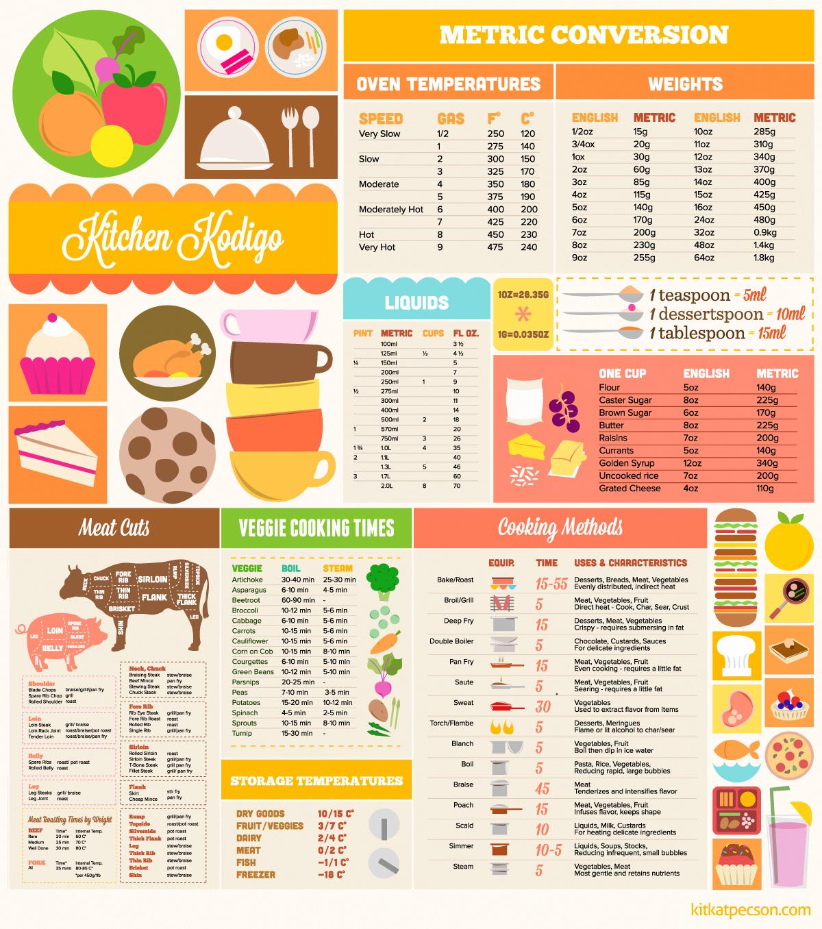 Kitchen Measurement Conversion: Kitchen Conversion Clip Art