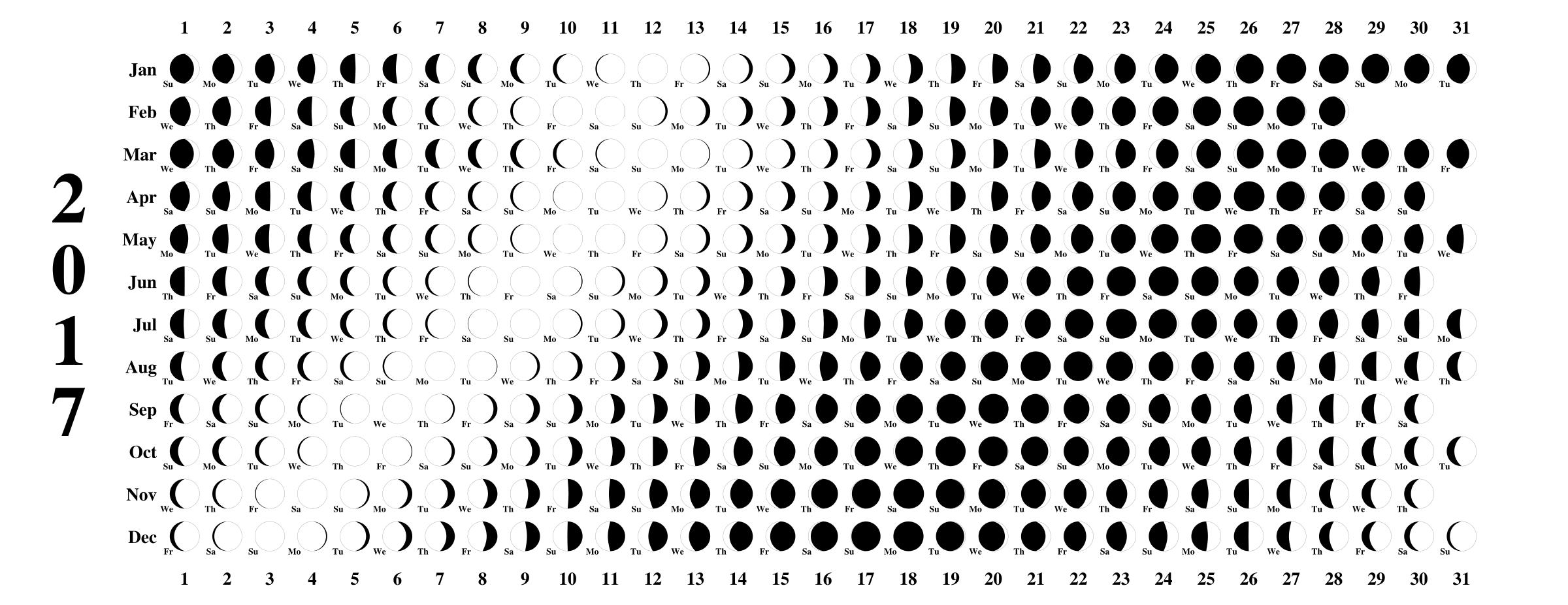 2017 Moon Calendar Do It And How