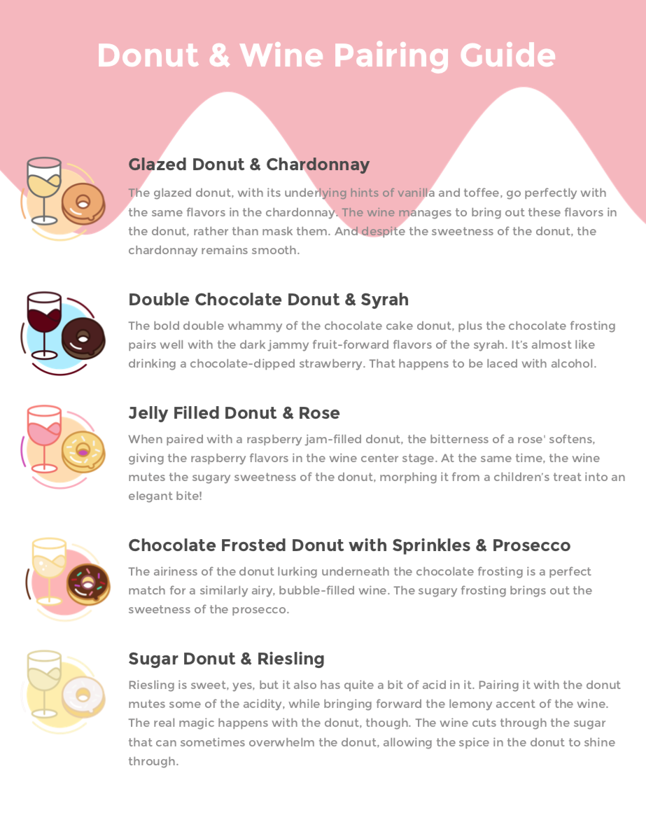 Donut-Pairing.png