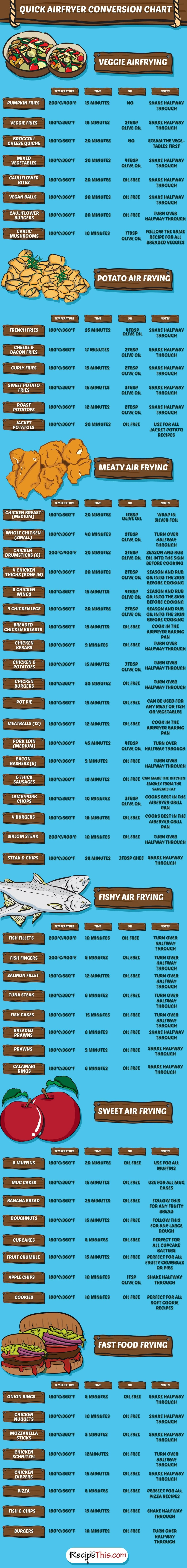 Quick-Airfryer-Conversion-Chart-with-Airfryer-Cooking-Times
